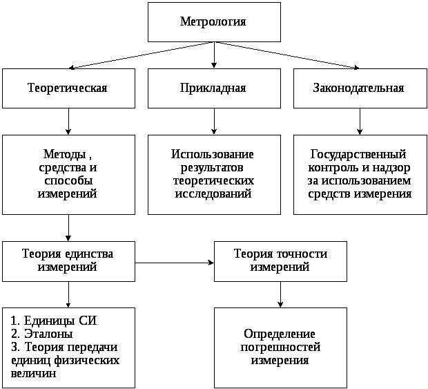 Разделы метрологии