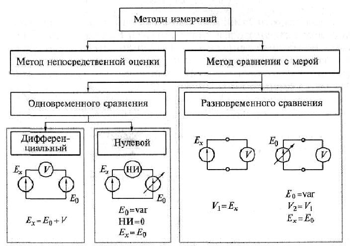 Метод измерений